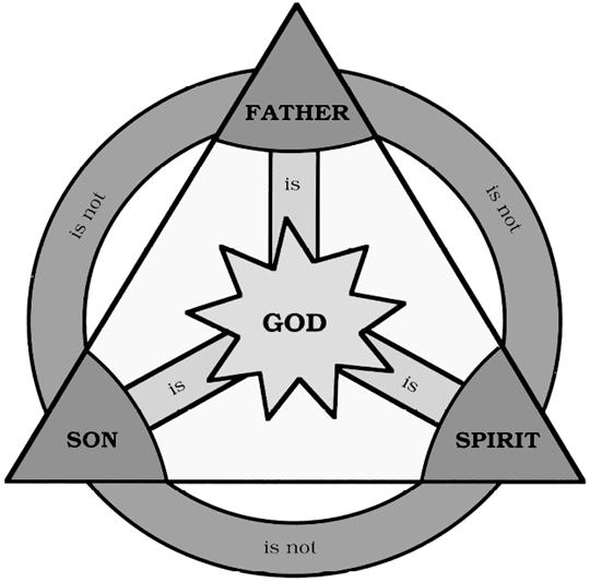 Ancient Trinity Diagram